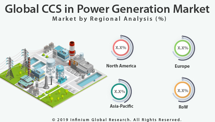 Global CCS in Power Generation Market
