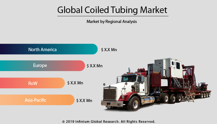Coiled Tubing Market
