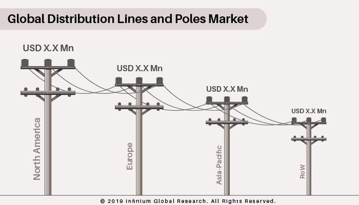 Distribution Lines and Poles Market