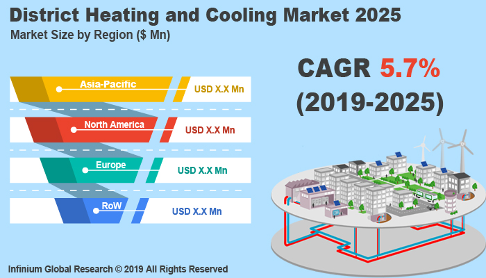 Global District Heating and Cooling Market