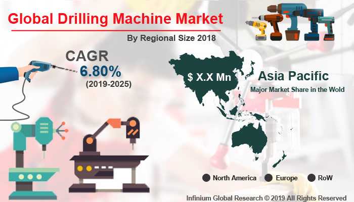 Global Drilling Machine Market