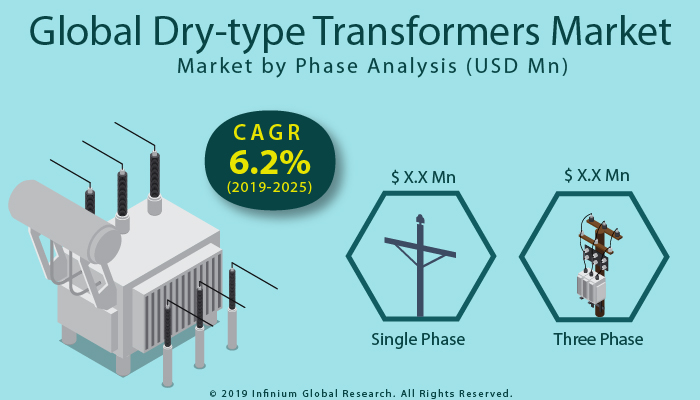 Global Dry-type Transformers Market