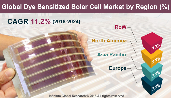 Global Dye Sensitized Solar Cell Market