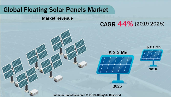 Floating Solar Panels Market