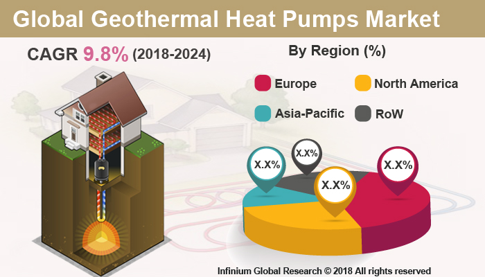 Global Geothermal Heat Pumps Market