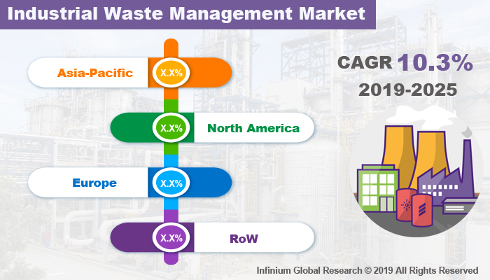 Global Industrial Waste Management Market