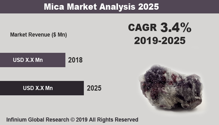 Global Mica Market