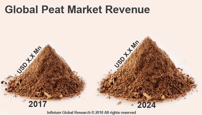 Global Peat Market