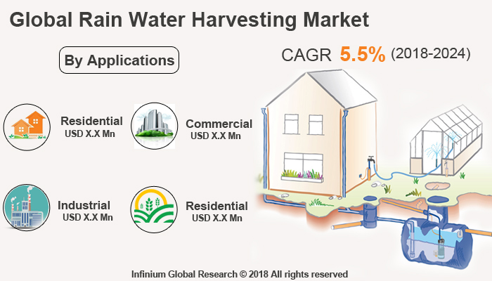 Global Rainwater Harvesting Market