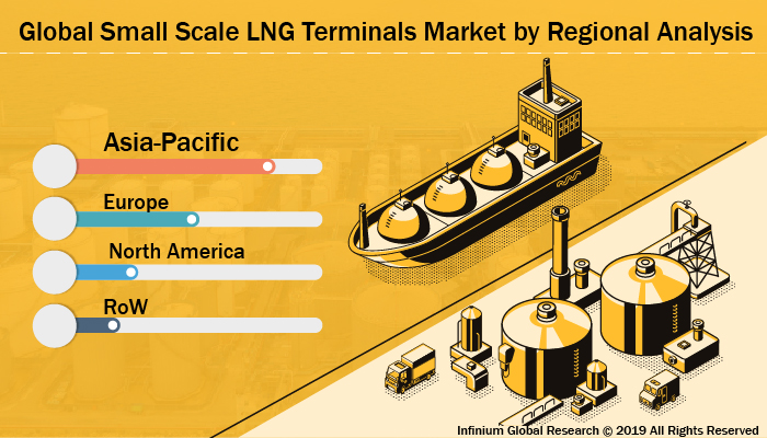 Global Small Scale LNG Terminals Market