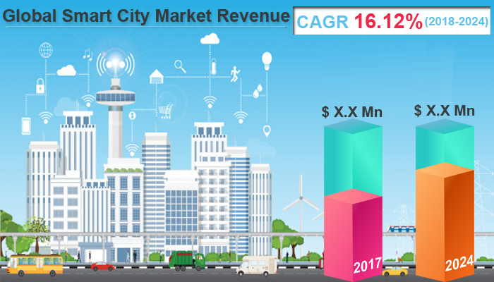 Global Smart City Market
