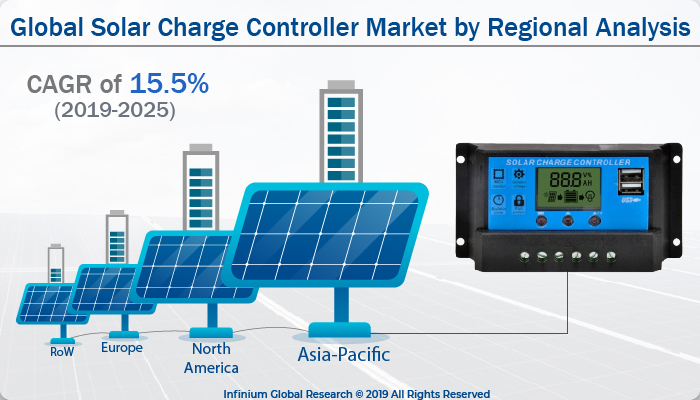 Global Solar Charge Controller Market