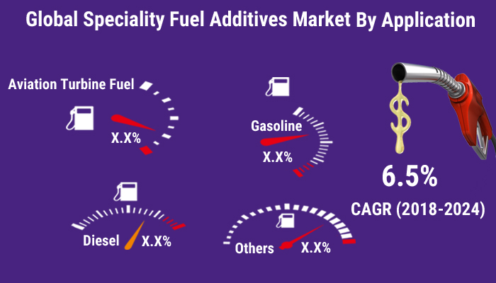 Specialty Fuel Additives Market