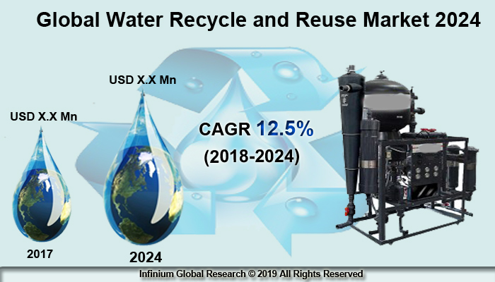 Global Water Recycle and Reuse Market