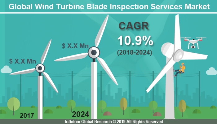 Global Wind Turbine Blade Inspection Services Market