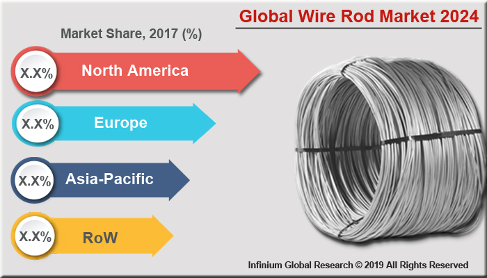 Global Wire Rod Market