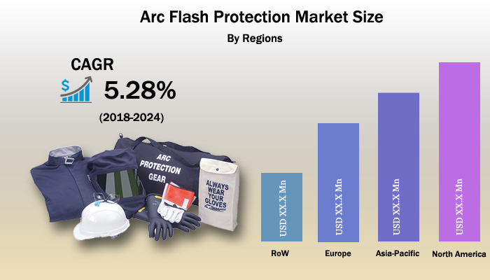 Global Arc Flash Protection Market