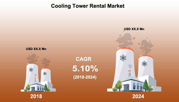 cooling tower rental market
