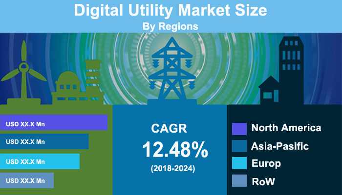 Digital Utility Market
