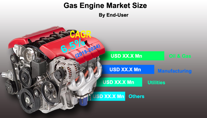 Global Gas Engine Market