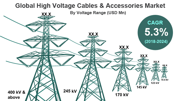 High Voltage Cables & Accessories Market
