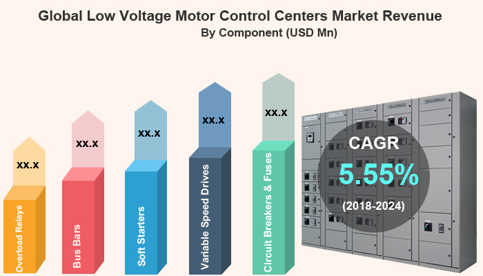 Low Voltage Motor Control Centers Market