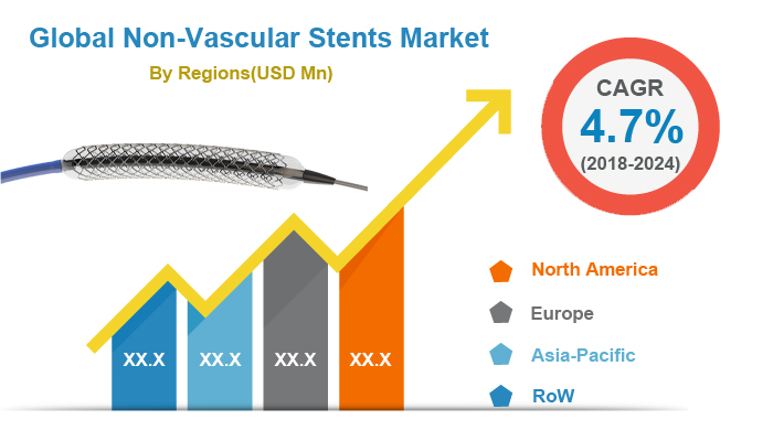 Global Non-vascular Stents Market