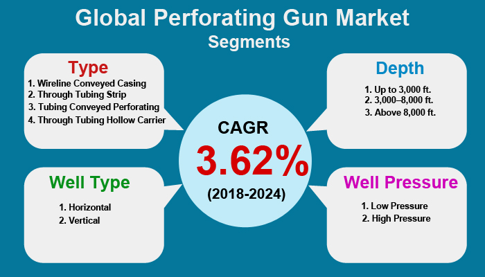 Global Perforating Gun Market
