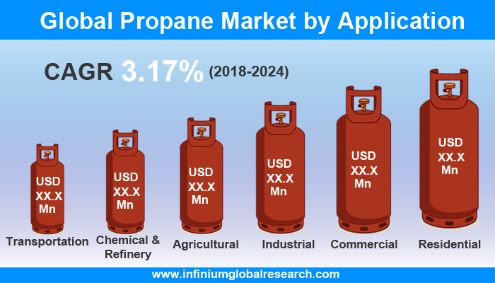 Global Propane Market