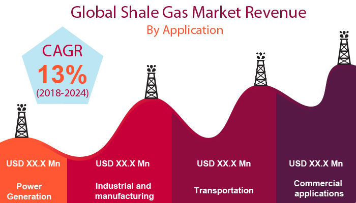 Global Shale Gas Market