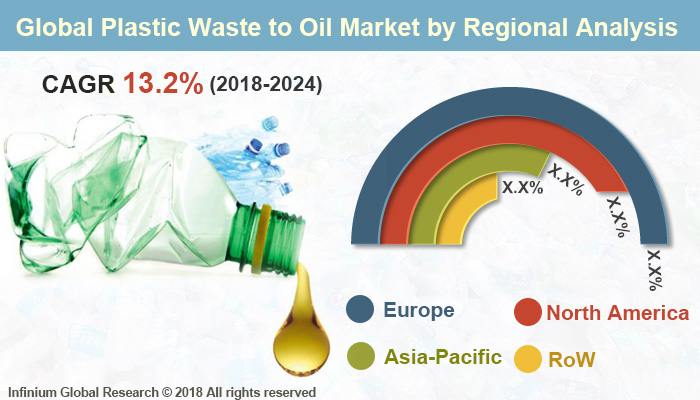 Global Plastic Waste to Oil Market