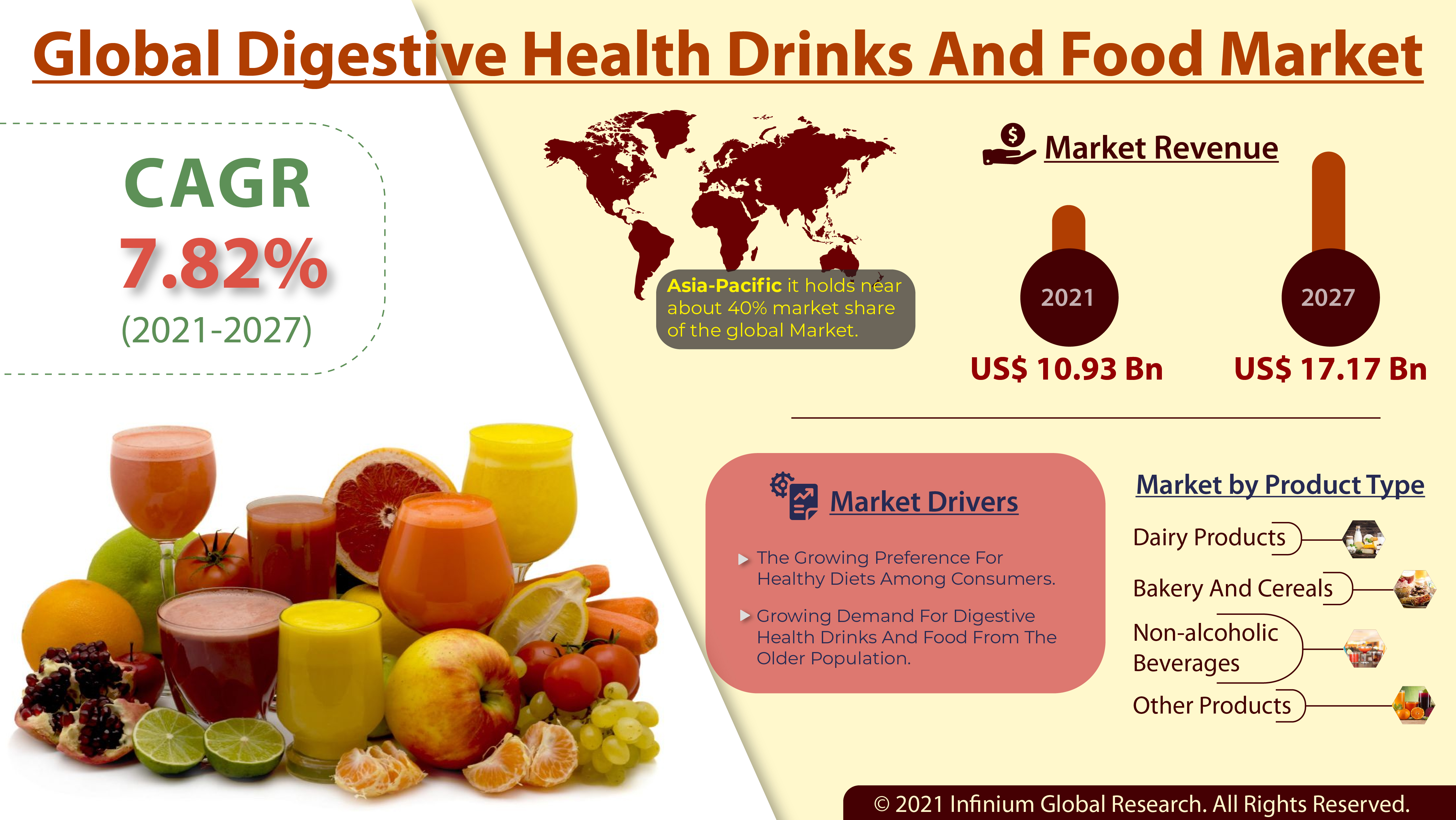 Digestive Health Drinks and Food Market