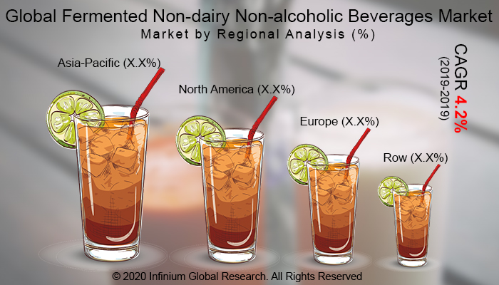 Global Fermented Non-dairy Non-alcoholic Beverages Market