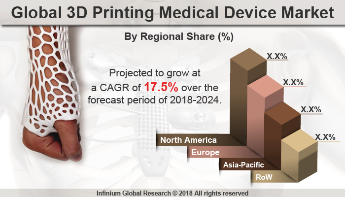 3D Printing Medical Device Market