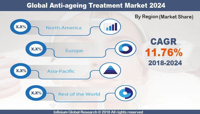 Anti-Ageing Treatment Market