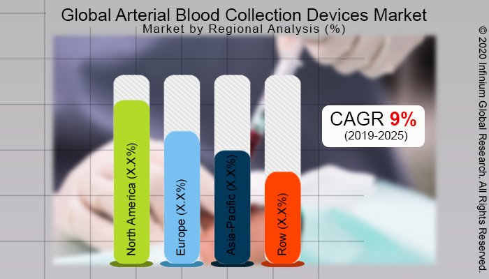 Global Arterial Blood Collection Devices Market