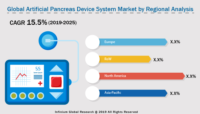 Artificial Pancreas Device System Market