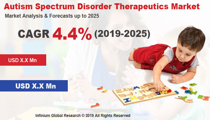 Global Autism Spectrum Disorder Therapeutics Market