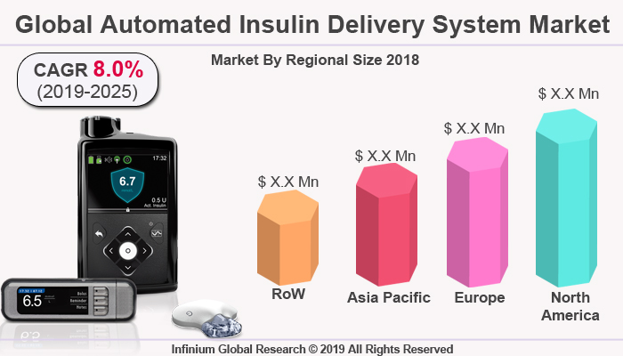 Global Automated Insulin Delivery System Market