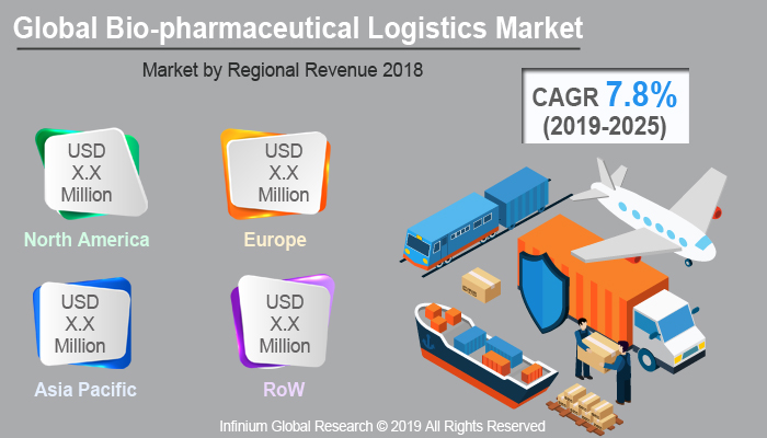 Global Bio-pharmaceutical Logistics Market
