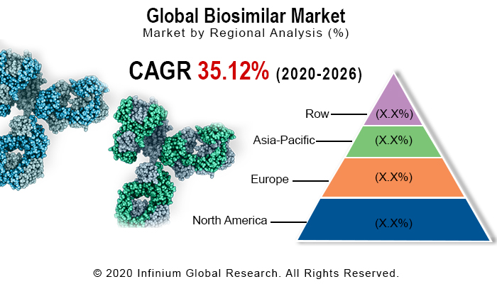 Global Biosimilar Market