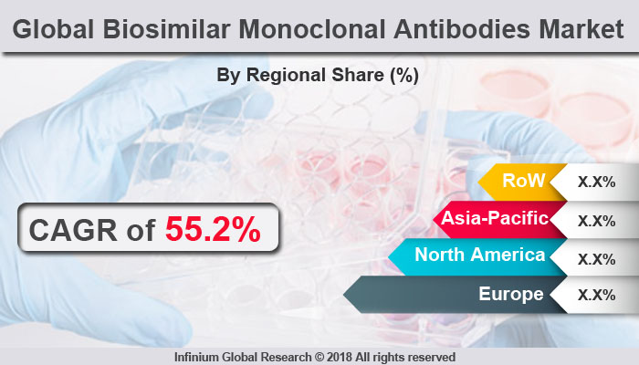 Global Biosimilar Monoclonal Antibodies Market