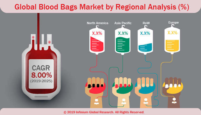 Blood Bags Market