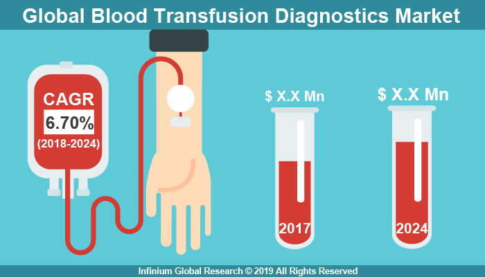 Global Blood Transfusion Diagnostics Market