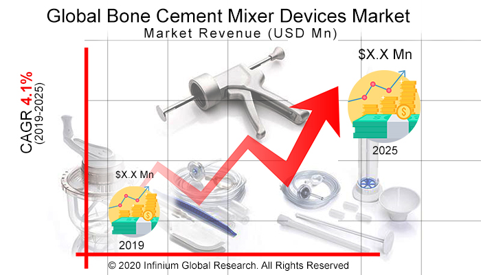 Global Bone Cement Mixer Devices Market