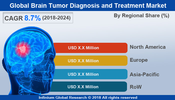 Brain Tumor Diagnosis and Treatment Market