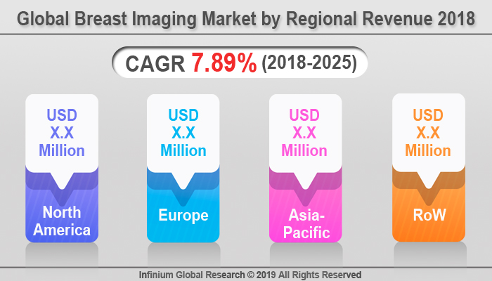 Global Breast Imaging Market
