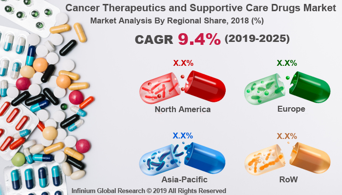 Global Cancer Therapeutics and Supportive Care Drugs Market