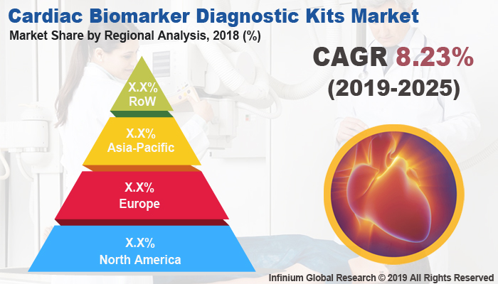 Global Cardiac Biomarker Diagnostic Kits Market