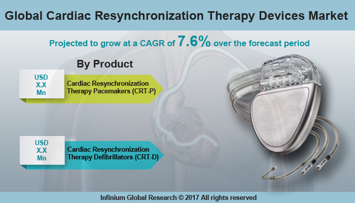 Cardiac Resynchronization Therapy Devices Market